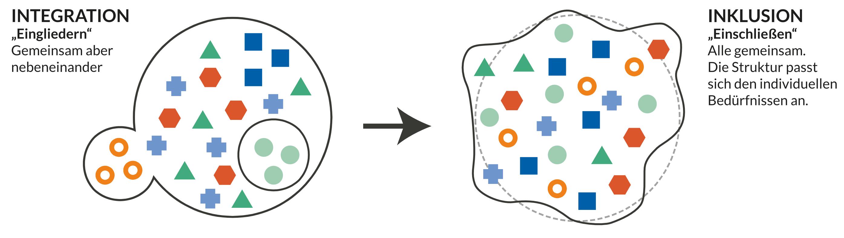 Visualisierung Integration vs. Inklusive