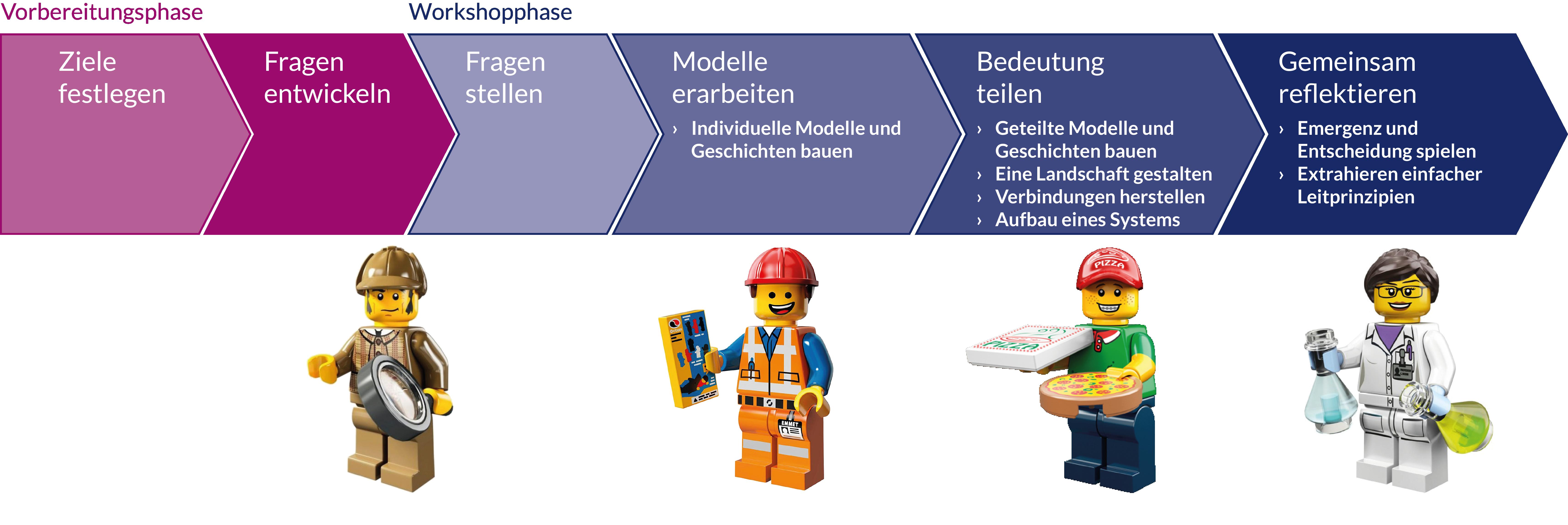 Lego Serious Play Methode